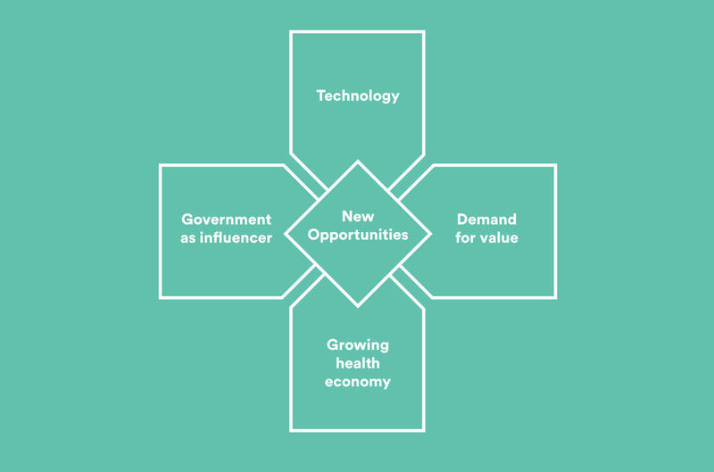 The Convergence of Health Care Trends
