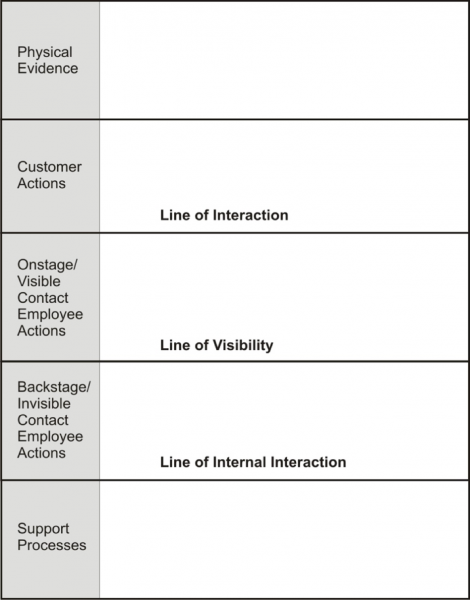 """Line of Visibility"" Service Blueprint Components. Bitner, Ostrom, and Morgan (2008)."